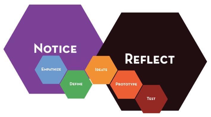 Liberatory Design Thinking